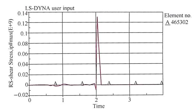 图8-54匝道立柱钢筋单元受力时程曲线