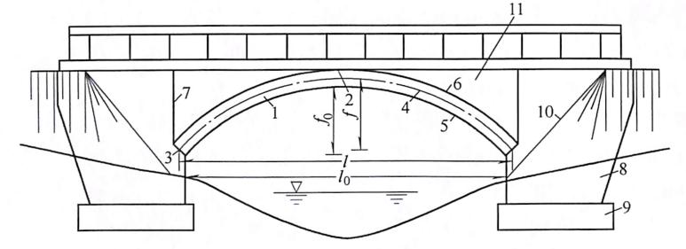 图1-2拱桥的基本组成