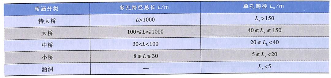 表1-2桥梁涵洞分类