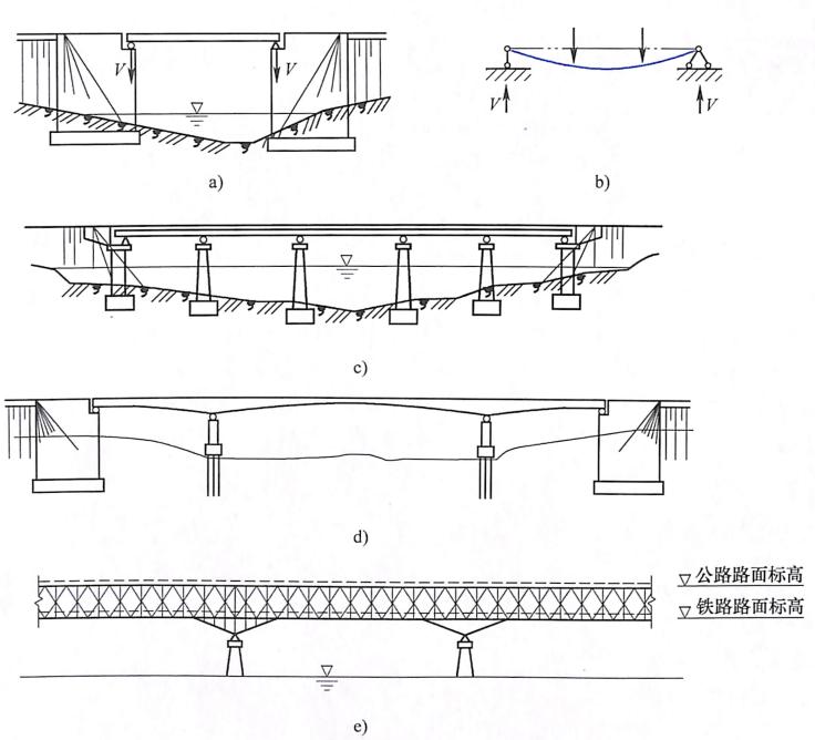 图1-3梁式桥