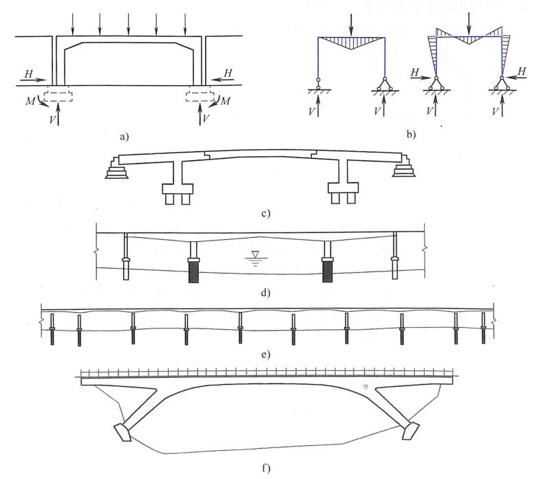 图1-5刚架桥