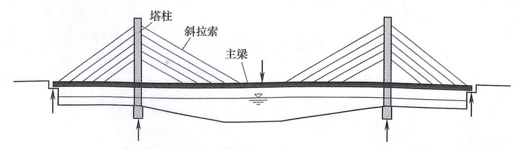 图1-7斜拉桥