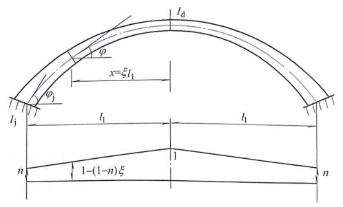图7-10变截面拱圈的截面变化规律