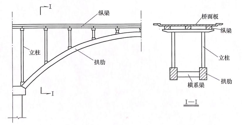 图7-16肋拱截面