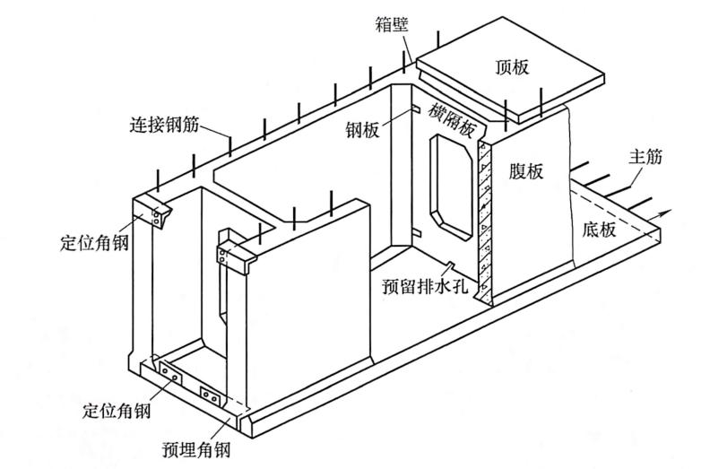图7-20箱形拱闭合箱的构造