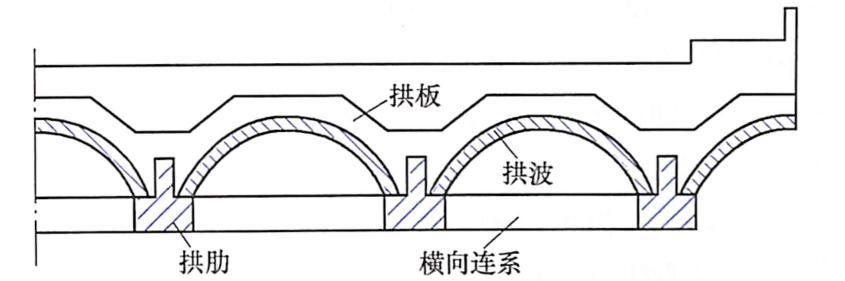 图7-25双曲拱圈横截面