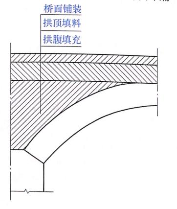 图7-34拱上填料示意图