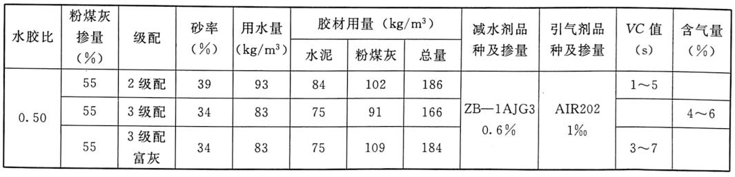 表1.1三峡工程三期上游RCC围堰施工配合比