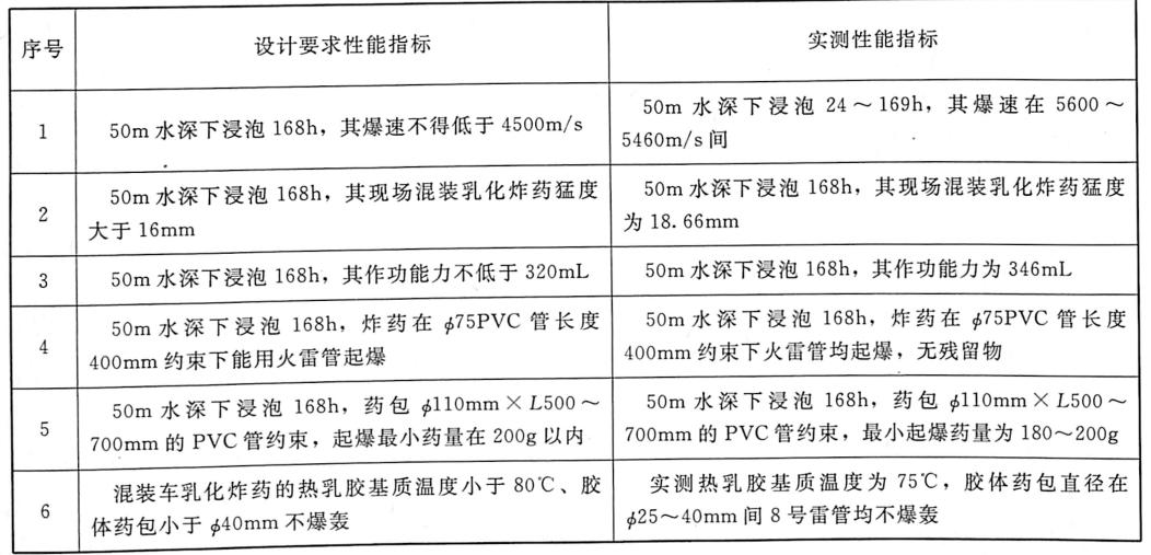 表1.2三峡RCC围堰拆除炸药性能指标