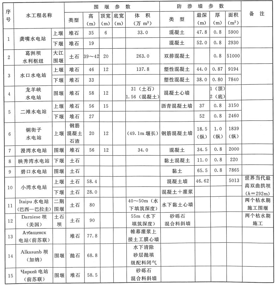 表1.4国内外典型的水工程围堰防渗墙主要参数