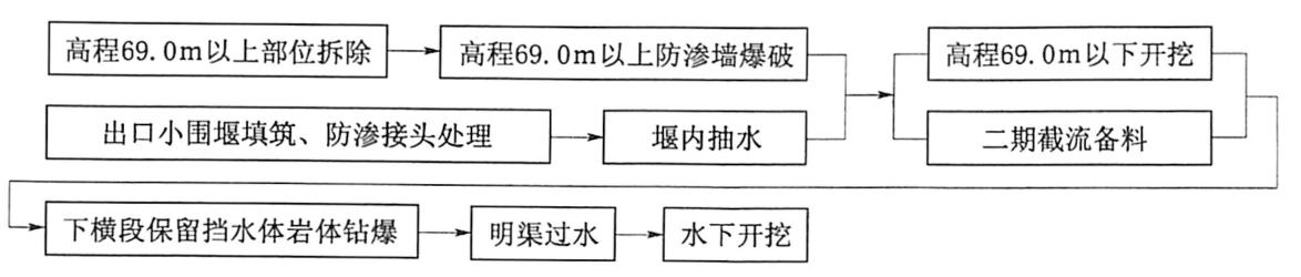 图1.6三峡工程一期围堰下横段拆除程序图