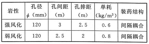 表1.6水平抛掷爆破参数表。