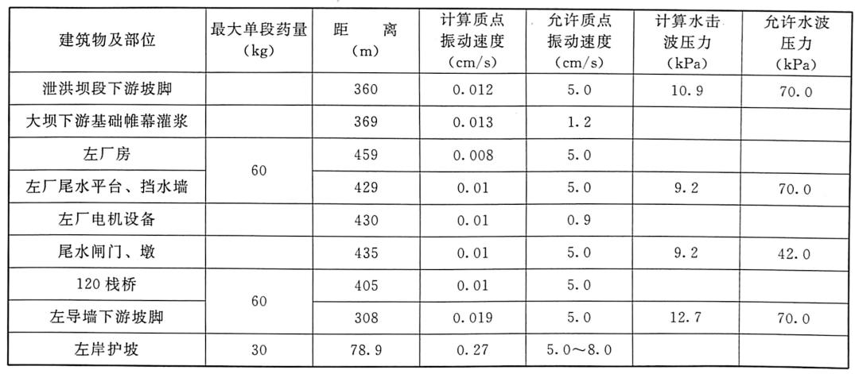 表1.7三峡工程二期下游围堰爆破拆除时主要建筑物安全验算表