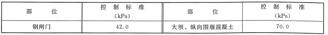 表1.8三峡工程二期下游围堰拆除爆破水击波安全控制标准表