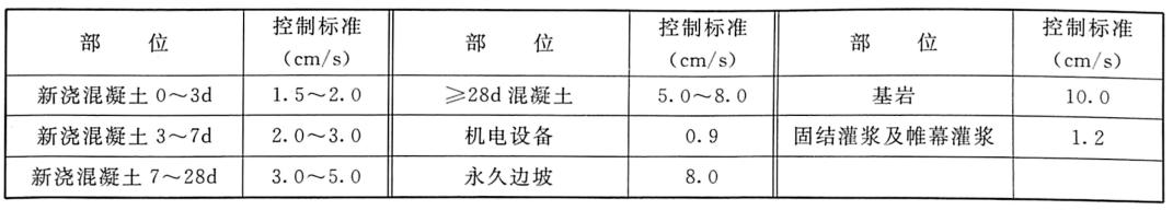 表1.9三峡工程二期下游围堰拆除爆破振动安全控制标准表