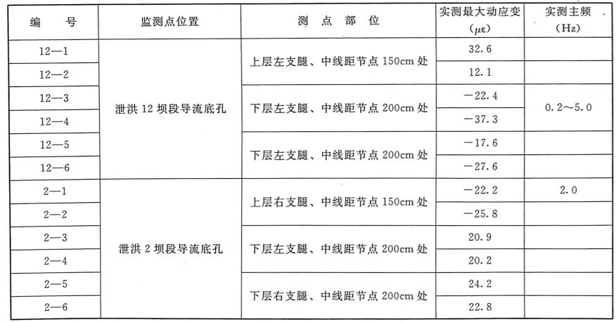 表1.11三峡工程二期下游围堰塑性混凝土防渗墙拆除爆破动应变测点成果表