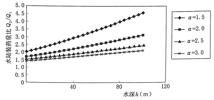 图2.1Q2/Q;-h关系(o=2MPa,F=-0.7)