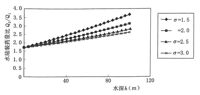 图2.2Q2/Q;-h关系(a=2,F=-0.7)