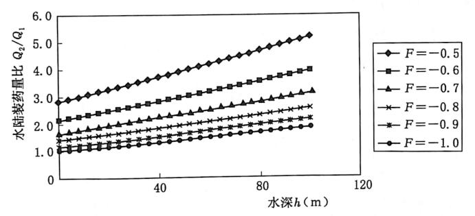 图2.3Q:/Q;-h关系(o=2MPa,a=2)
