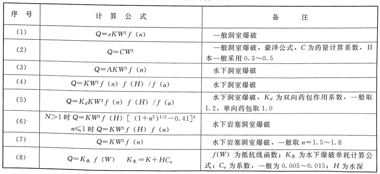 表2.3洞室爆破药量计算公式表