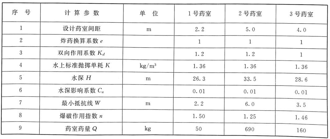 表2.5各药室药量计算表