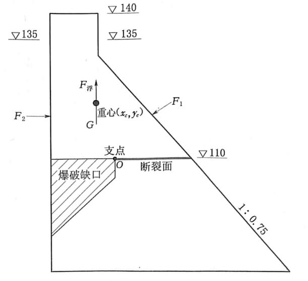 图3.1爆破缺口形成后上部堰体 受力示意图(单位:m)