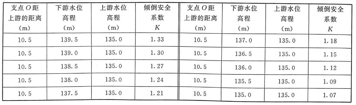 表3.1堰内水位对倾倒可靠系数的影响表