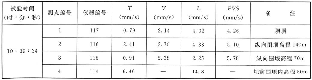 表3.13无水条件下1:100模型堰块整体倾倒振动测试成果表(2005年8月20日)