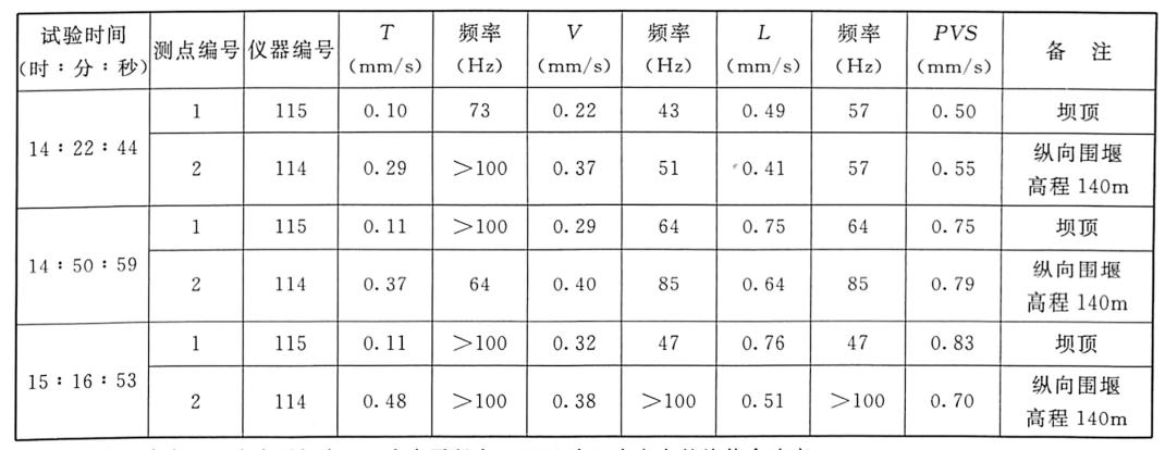 表3.14有水条件下1:100模型堰块整体倾倒振动测试成果表(2005年8月20日)
