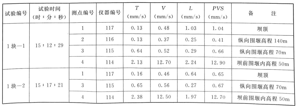 表3.15无水条件下1:100模型堰块分块倾倒振动测试成果表(2005年8月21日)