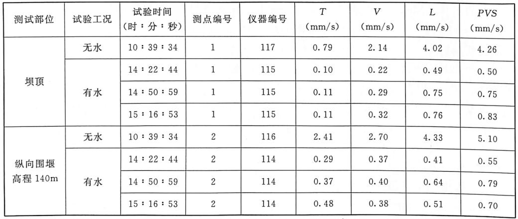 表3.16围堰堰块整体倾倒在有水与无水条件两种情况下振动速度对比表