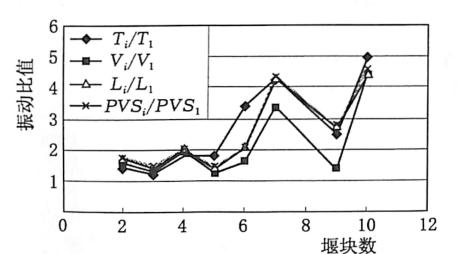 图3.21坝顶处无水条件下多块与单块倾倒 产生的振动之比变化趋势(1号测点)