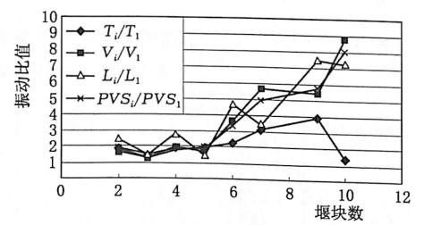 图3.22纵向围堰高程70m无水条件下多块与 单块倾倒产生的振动之比变化趋势