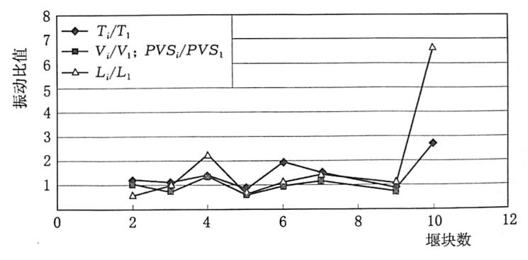 图3.23堰内高程50m无水条件下多块与单块倾倒产生的振动之比变化趋势