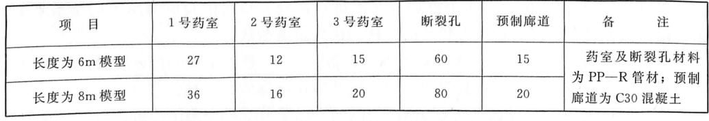 表3.24预埋药室、断裂孔及廊道数量单位:个