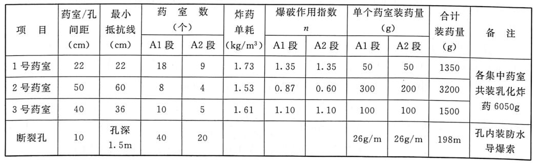 表3.25第1次爆破试验参数(模型长度为6m)(2005年10月24日)