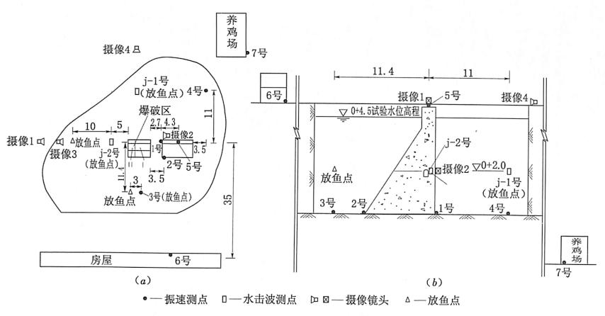 图3.28第1次围堰模型试验测点布置(单位:m)