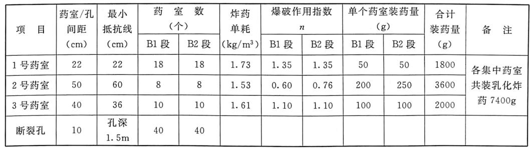 表3.26第2次爆破试验参数(模型长度为8m)(2005年11月8日)