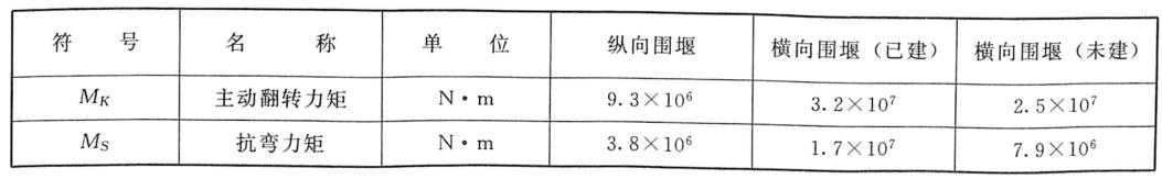 表3.28三个断面的主动翻转力矩和抗弯力矩