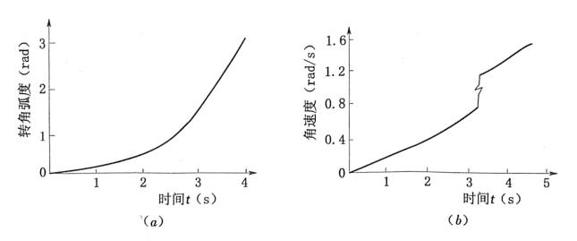 """图3.42堰体整体翻转过程的p与""""同时间t的关系曲线"""