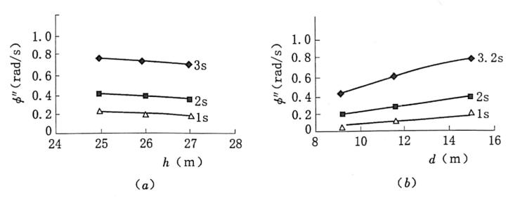 图3.43切口位置与深度对翻转的影响