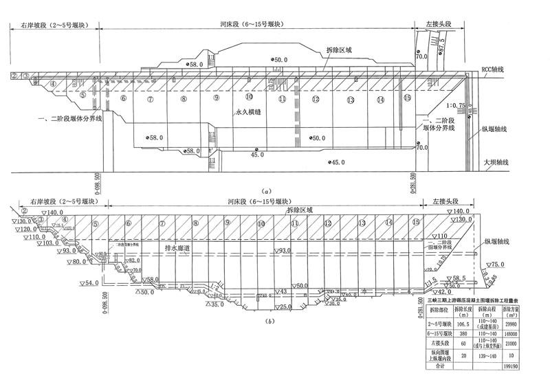 图4.1三峡工程三期上游RCC围堰爆破拆除范围