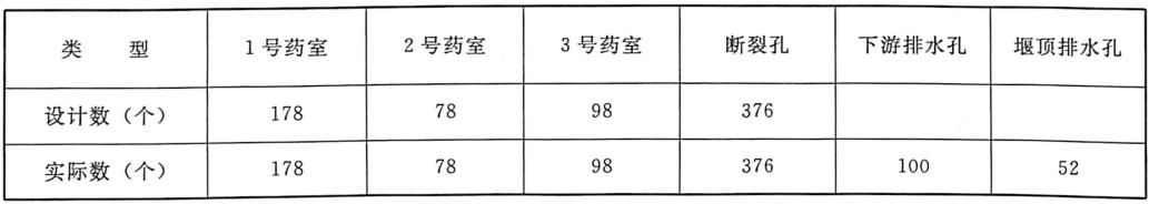 表4.1预药室及孔清查数量统计表