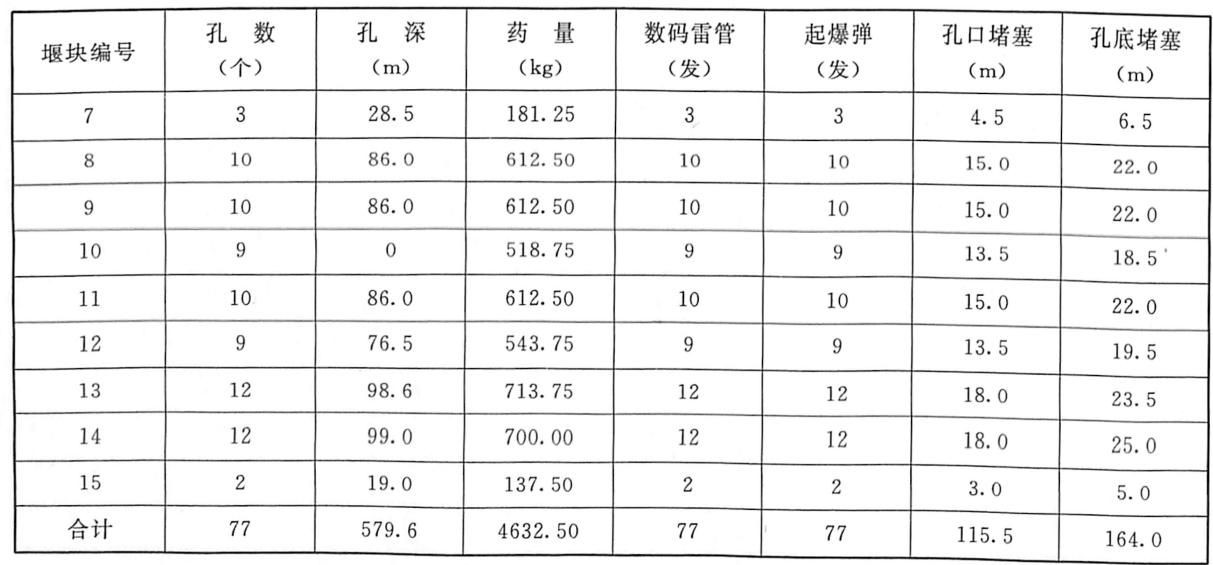 表4.47~15号堰块排水孔装药工程量汇总表