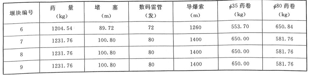 表4.7断裂孔装药工程量汇总表
