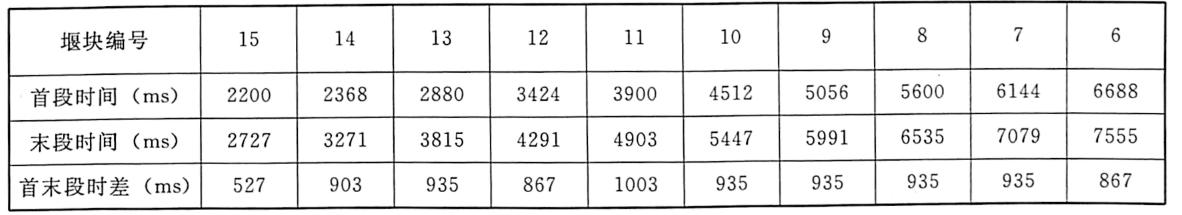 表4.86~15号堰块的首末段起爆时间