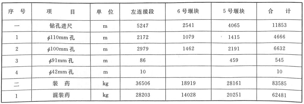 表4.10钻爆炸碎拆除堰段的钻孔及火工材料工程量汇总表
