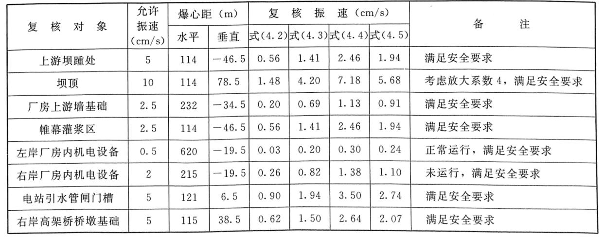 表4.13三峡工程三期上游RCC围堰拆除爆破振动预报