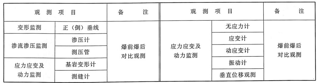 表4.19静态检测工程量表