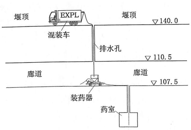 图5.2混装乳化炸药输送示意图(单位:m)